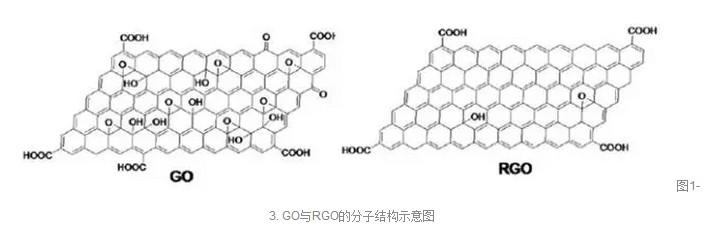 对于氧化石墨烯的结构
