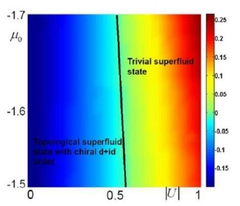 表面电子结构
