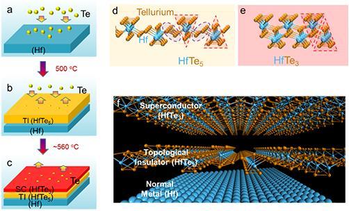 超导体-拓扑绝缘体二维原子晶体材料及其叠层结构