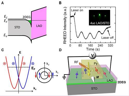 二维电子液体能带结构,rashba形式的自旋-轨道耦合以及自旋泵浦示意图