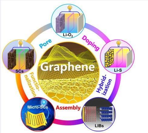 从流行的锂离子电池和超级电容器到下一代高能电池