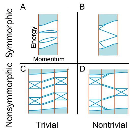 空间群的晶体结构