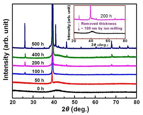 (c)超晶格微观结构放大图