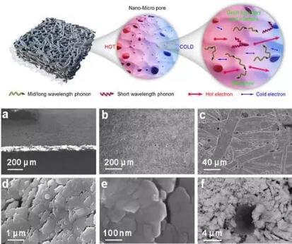 多尺度孔隙结构设计示意图和纤维素/bi2te3复合柔性热电材料sem结构
